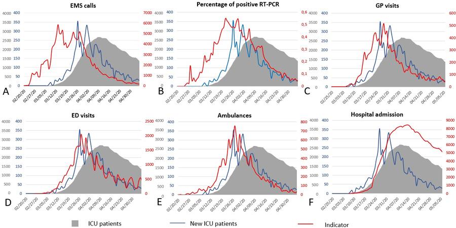 L'évolution de six indicateurs a été testée par rapport au nombre de patients en unité de soins intensifs et au nombre de nouveaux patients dans ces mêmes unités entre le 20février et le 5mai.(PlosOne)