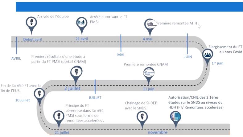 """Calendrier de déploiement du """"fasttrack PMSI"""", puis à compter du 10juillet de la transmission accélérée des données MCO par les établissements de santé(TAE).(FHF)"""
