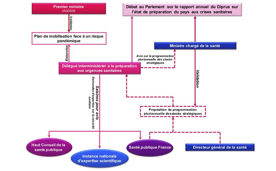 La commission d'enquête propose un nouveau schéma de la gouvernance de la préparation aux urgences sanitaires. (Extrait de la synthèse du rapport/Sénat)