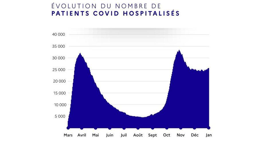 Alors que le nombre de patients Covid hospitalisés était stable depuis décembre, une légère augmentation apparaît ces derniers jours. (Infographie ministère de la santé)