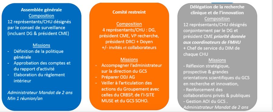 Les instances du groupement de coopération sanitaire fédérant les CHU de Montpellier et Nîmes ont été réorganisées. (CHU de Nîmes et CHU de Montpellier)
