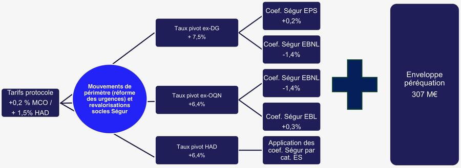 La mécanique tarifaire2021 inclut cette année un coefficient de modulation pour tenir compte des effets induits par les dispositifs de revalorisation salariale liés au Ségur de la santé.(DGOS)