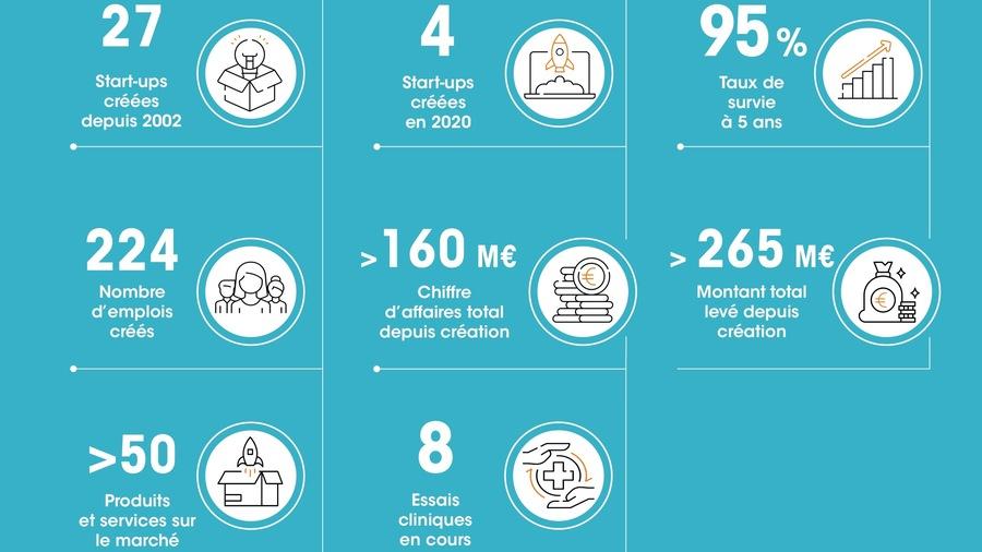 Huit start-up sont actuellement en incubation à l'Institut Curie, dont une devrait voir le jour d'ici un mois et deux autres avant la fin décembre.(Institut Curie)