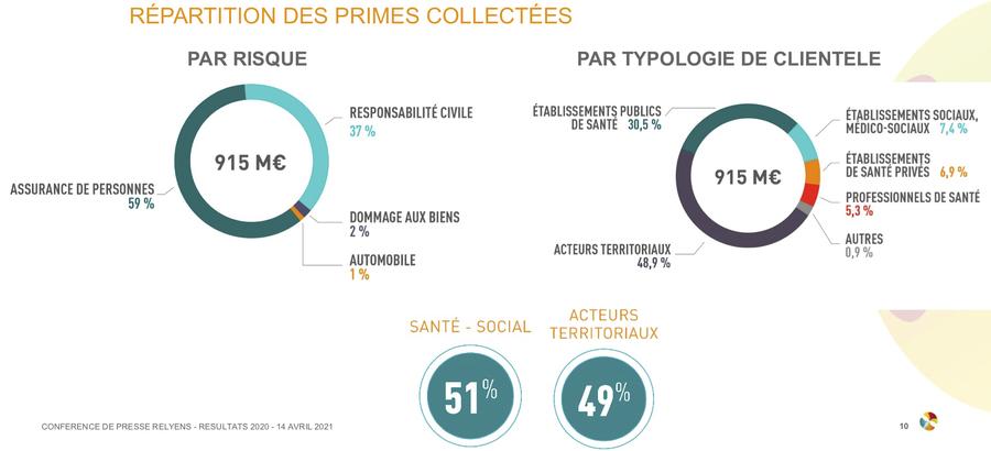 Le groupe Relyens affiche 915 millions d'euros de primes collectés en 2020 (en hausse de 2,7% par rapport à 2019) malgré une baisse de l'encaissement de 30 millions d'euros sur le marché français. (Infographie Relyens)
