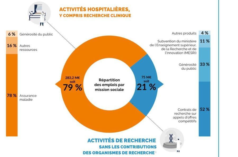 33% du budget de la recherche scientifique de l'Institut Curie proviennent de la générosité. (Institut Curie)