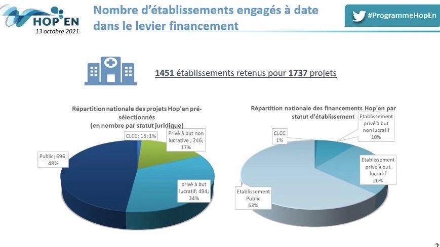 Les établissements publics sont les plus nombreux à être engagés dans le programme Hop'en et mobilisent la part la plus importante de l'enveloppe de financement. (extrait de présentation DGOS/Anap)